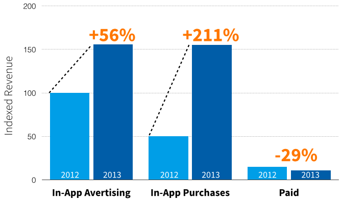 Mobile_app_revenue_strategy_monetization