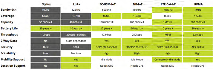 ABI-Research_Comparison-Sigfox-Lora-GSM-NB-IoT-LTE-Cat-M1-RPMA.png