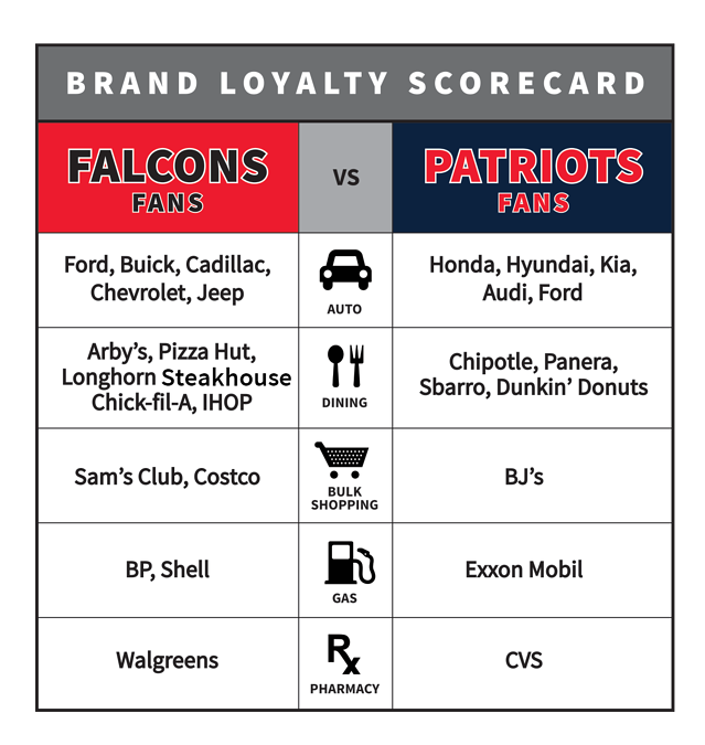 brand_loyalty_patriots-v-falcons-Correct.png