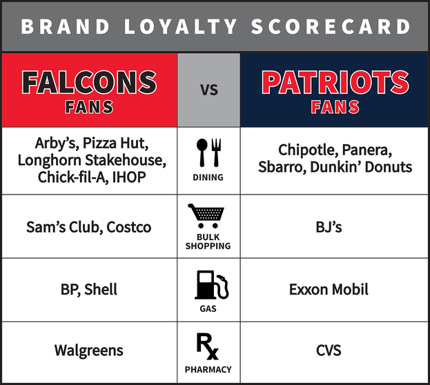 brand_loyalty_patriots-v-falcons_sans_auto.png