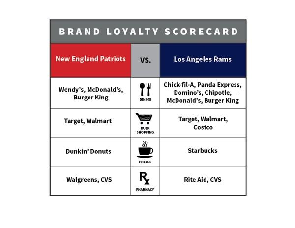 Super Bowl Brand Scorecard