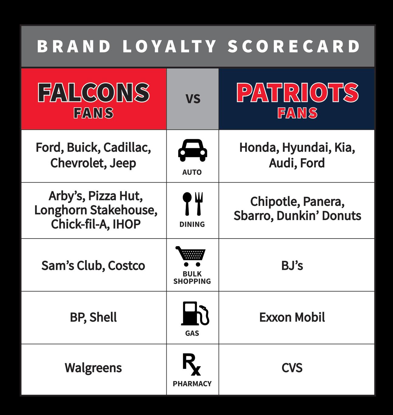 brand_loyalty_patriots-v-falcons.png