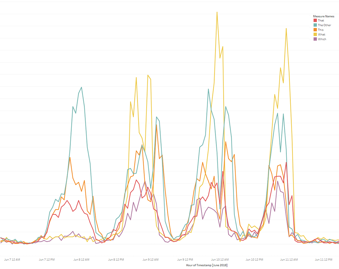 What Foot Traffic Analysis Reveals About The Bonnaroo Music